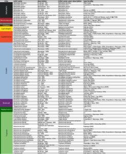 Tableau de la variété taxinomique