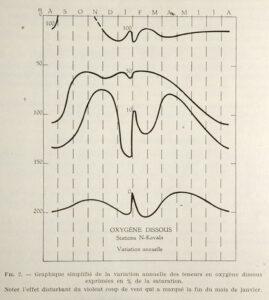 Variation annuelle du niveau d'oxygène du lac Tanganyika